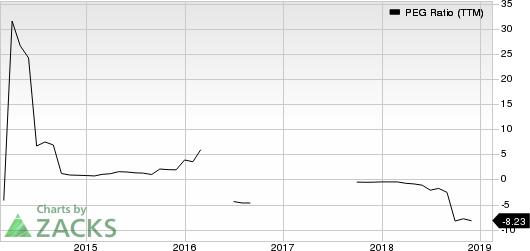 Glu Mobile Inc. PEG Ratio (TTM)