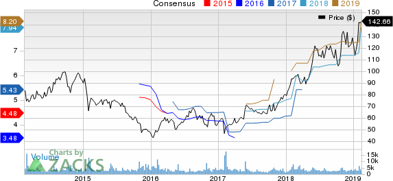 Deckers Outdoor Corporation Price and Consensus