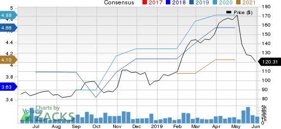 Ubiquiti Networks, Inc. Price and Consensus