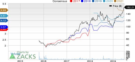 Ferrari N.V. Price and Consensus