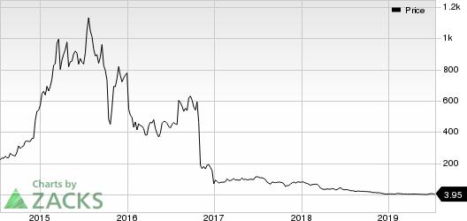 Melinta Therapeutics, Inc. Price