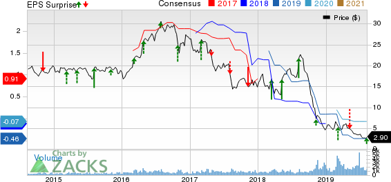 Superior Industries International, Inc. Price, Consensus and EPS Surprise