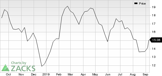 Hanesbrands Inc. Price