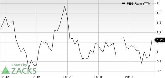 Zumiez Inc. PEG Ratio (TTM)