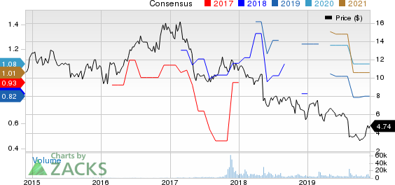 Entercom Communications Corporation Price and Consensus