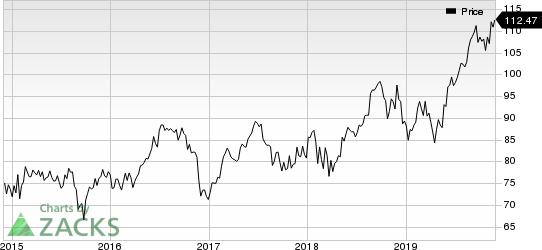 Medtronic PLC Price