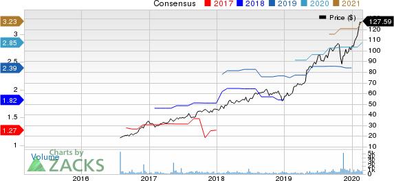 Kinsale Capital Group, Inc. Price and Consensus