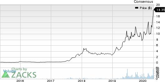 Zynex Inc. Price and Consensus
