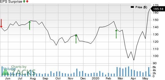 Wixcom Ltd Price and EPS Surprise