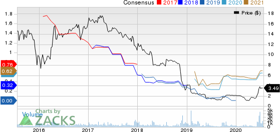 Dynagas LNG Partners LP Price and Consensus