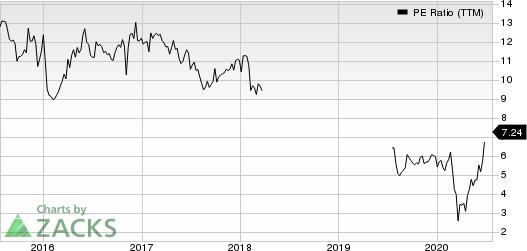 BrightSphere Investment Group Inc. PE Ratio (TTM)