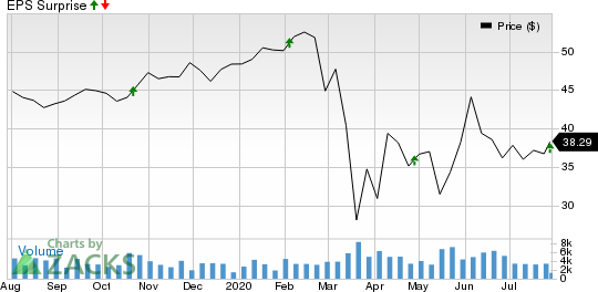 Highwoods Properties, Inc. Price and EPS Surprise