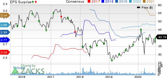 Prestige Consumer Healthcare Inc. Price, Consensus and EPS Surprise