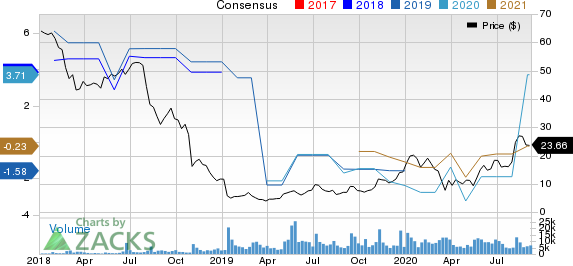 Maxar Technologies Ltd. Price and Consensus