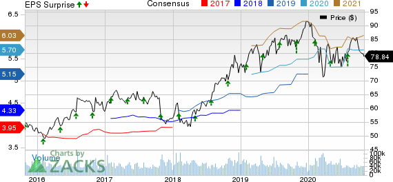 Merck  Co., Inc. Price, Consensus and EPS Surprise