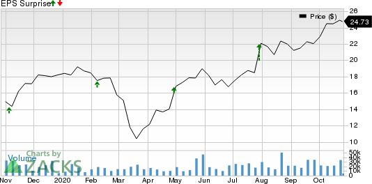 Avantor, Inc. Price and EPS Surprise