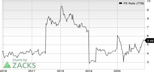 Shinhan Financial Group Co Ltd PE Ratio (TTM)
