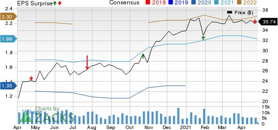 Gentex Corporation Price, Consensus and EPS Surprise