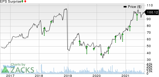 Dell Technologies Inc. Price and EPS Surprise