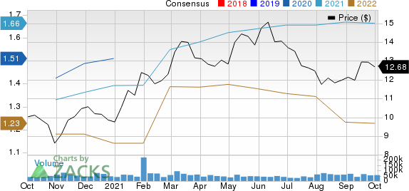 Lumen Technologies, Inc. Price and Consensus