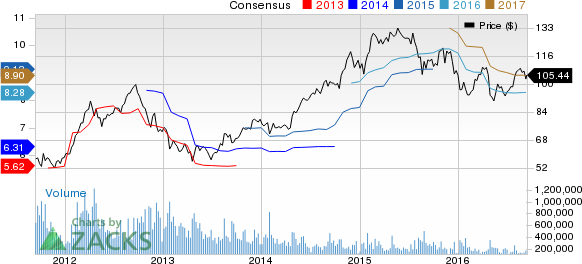 Green Plains (GPRE) is Now a Strong Buy: Should You Add?