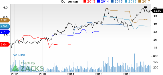 Kadant (KAI) Upgraded to Strong Buy on Solid Q3 & Outlook