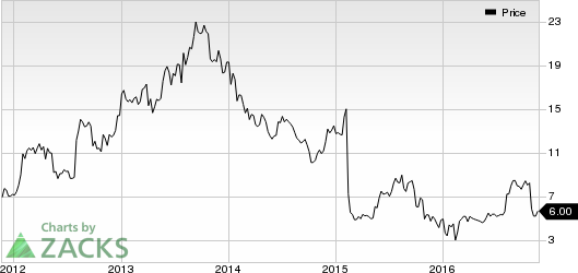 MagnaChip (MX) Worth a Look: Stock Adds 7.1% in Session