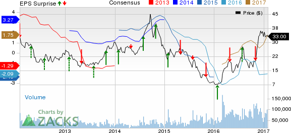United States Steel Corporation Price Consensus And Eps Surprise