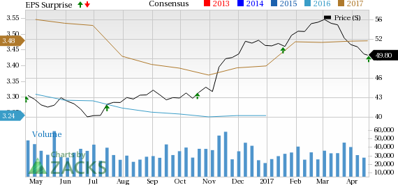 U.S. Bancorp (USB) Beats on Q1 Earnings, Expenses Flare Up