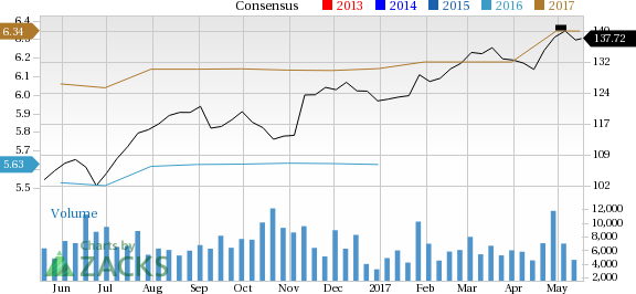 Why You Shouldn't Bet Against Illinois Tool (ITW) Stock