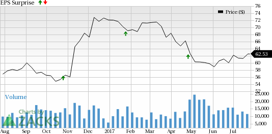 Discover Financial (DFS) Q2 Earnings: What's in the Cards?