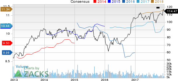 Prudential Financial, Inc. Price and Consensus
