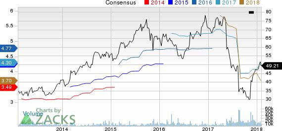 Foot Locker, Inc. Price and Consensus