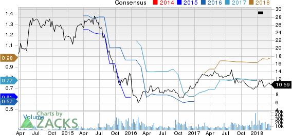 Platform Specialty Products Corporation Price and Consensus