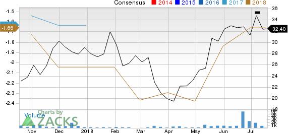 Rhythm Pharmaceuticals, Inc. Price and Consensus