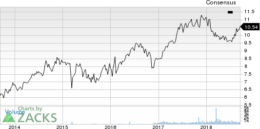 Algonquin Power & Utilities Corp. Price and Consensus