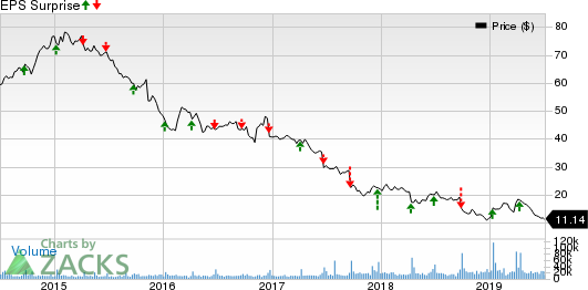 Bed Bath & Beyond Inc. Price and EPS Surprise