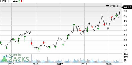 Aaron's,  Inc. Price and EPS Surprise