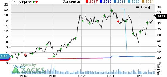Washington Federal, Inc. Price, Consensus and EPS Surprise