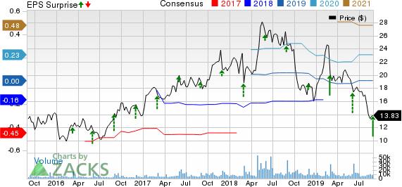 Box, Inc. Price, Consensus and EPS Surprise