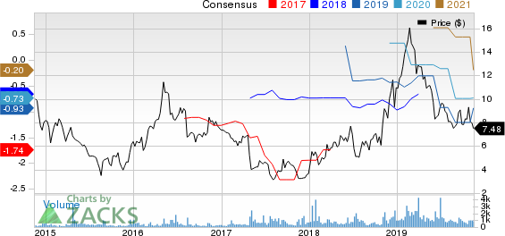 American Superconductor Corporation Price and Consensus