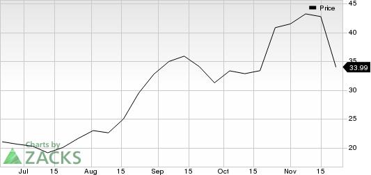 Pinduoduo Inc. Sponsored ADR Price