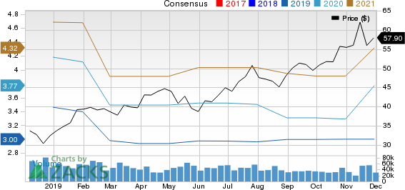 Applied Materials, Inc. Price and Consensus