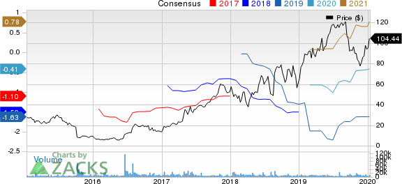 Exact Sciences Corporation Price and Consensus