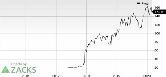 ARGENX SE-ADR Price
