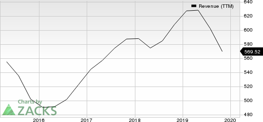 Semtech Corporation Revenue (TTM)