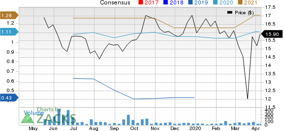Postal Realty Trust, Inc. Price and Consensus