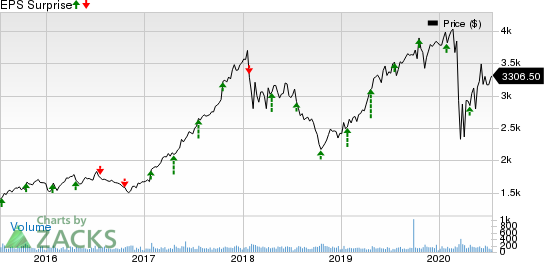 NVR, Inc. Price and EPS Surprise