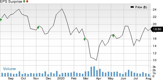 Bonanza Creek Energy, Inc. Price and EPS Surprise