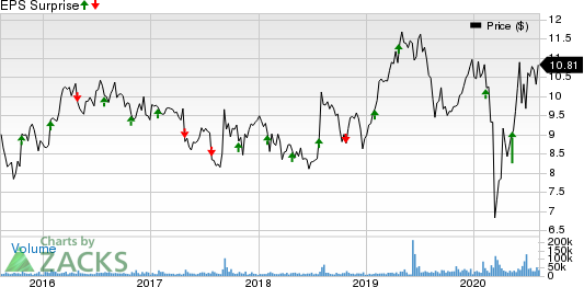 Amcor PLC Price and EPS Surprise